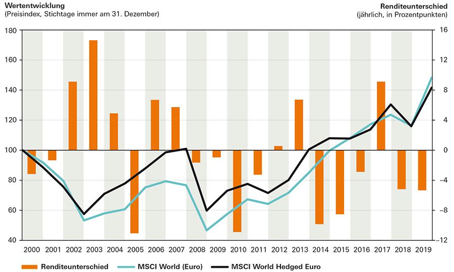 Renditerunterschied zwischen hedged und unhedged MSCI World