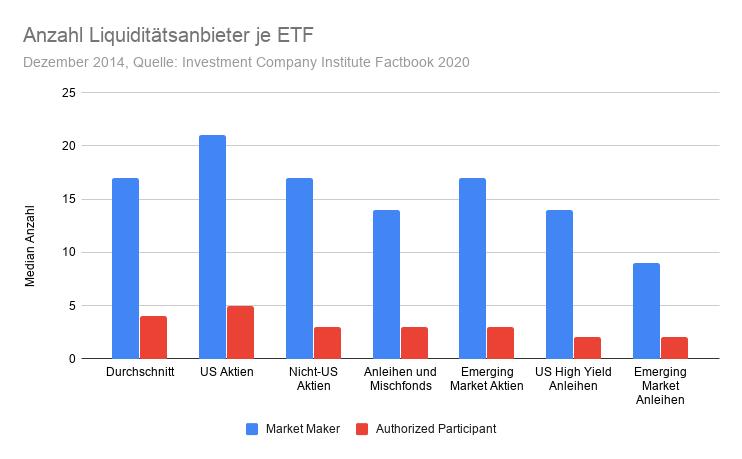 Anzahl Liquiditätsanbieter je ETF