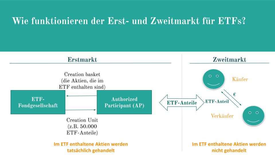 ETF Creation Prozess