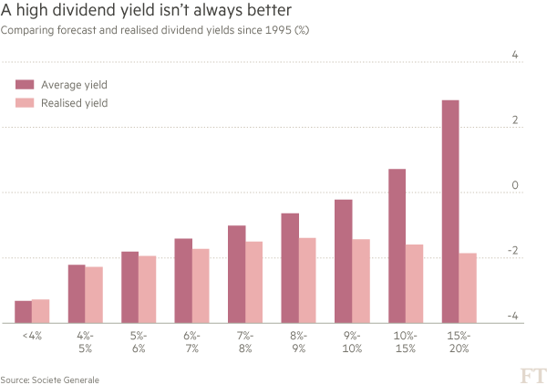 Erwartete Rendite vs tatsächliche Rendite