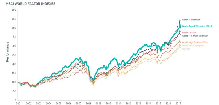 Faktor ETF Performance Chart