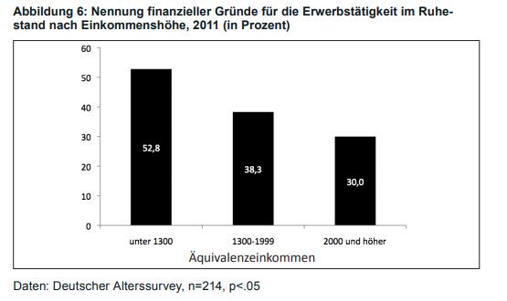 Finanzielle Gründe sind abhängig vom Einkommen