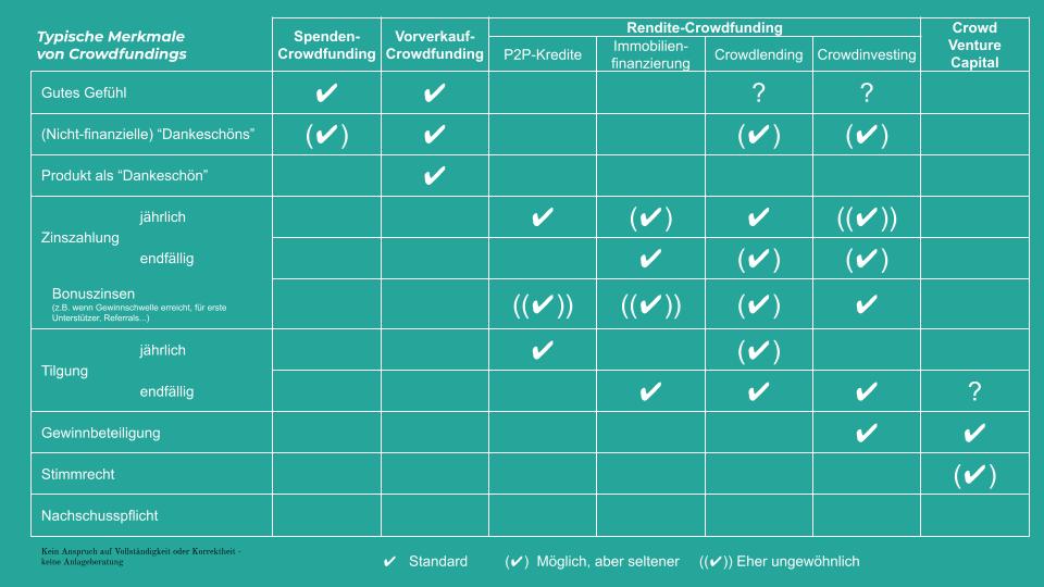 Vergleich verschiedener Crowdfunding Arten